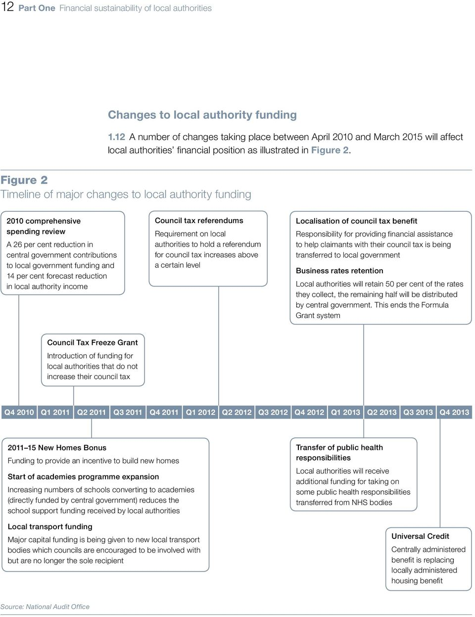 Figure 2 Timeline of major changes to local authority funding 2010 comprehensive spending review A 26 per cent reduction in central government contributions to local government funding and 14 per