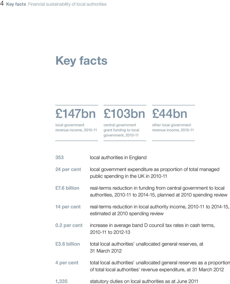 6 billion real-terms reduction in funding from central government to local authorities, 2010-11 to 2014-15, planned at 2010 spending review 14 per cent real-terms reduction in local authority income,
