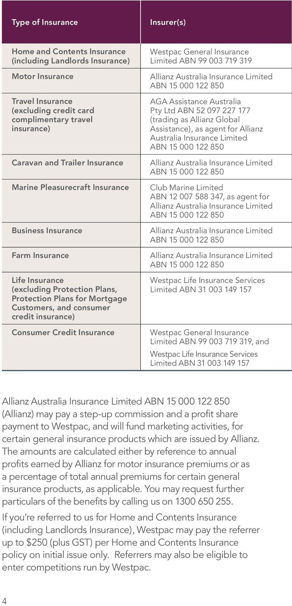 Credit Insurance Westpac General Insurance Limited ABN 99 003 719 319 Allianz Australia Insurance Limited ABN 15 000 122 850 AGA Assistance Australia Pty Ltd ABN 52 097 227 177 (trading as Allianz