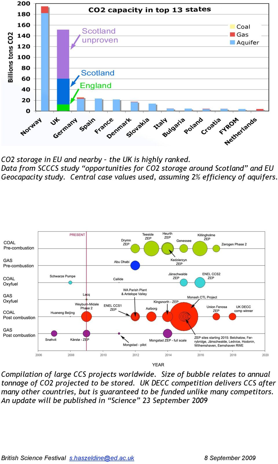 Central case values used, assuming 2% efficiency of aquifers. Compilation of large CCS projects worldwide.