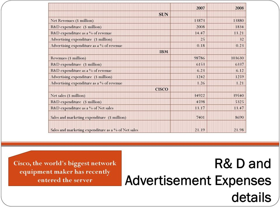 23 IBM Revenues ($ million) 98786 103630 R&D expenditure ($ million) 6153 6337 R&D expenditure as a % of revenue 6.23 6.