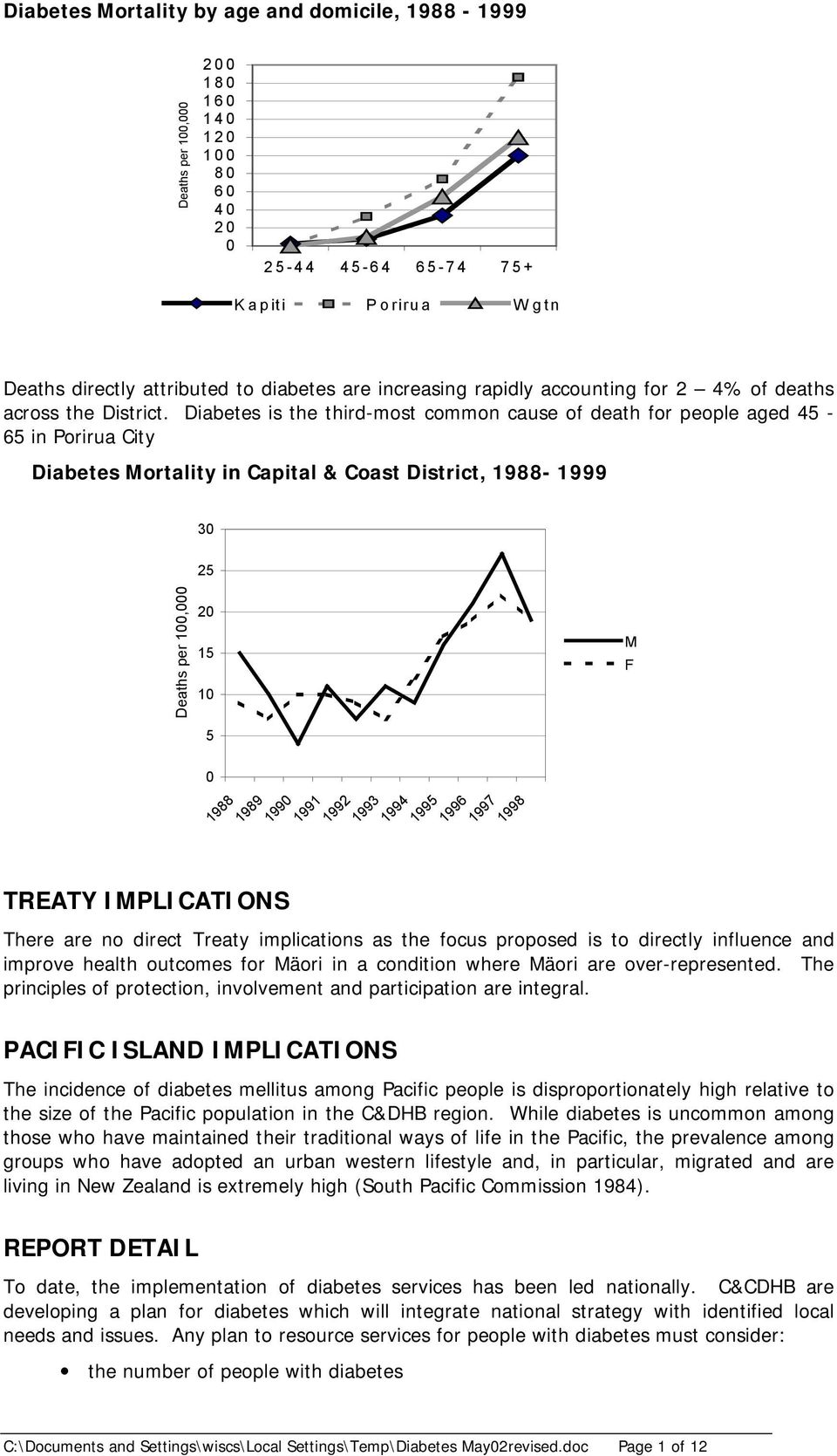 Diabetes is the third-most common cause of death for people aged 45-65 in Porirua City Diabetes Mortality in Capital & Coast District, 1988-1999 30 Deaths per 100,000 25 20 15 10 5 0 1988 1989 TREATY