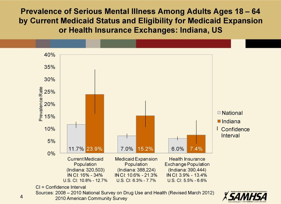 4% Current Medicaid Population (Indiana: 320,503) CI: 16% - 34% Medicaid Expansion Population (Indiana: 388,224) CI: 10.6% - 21.