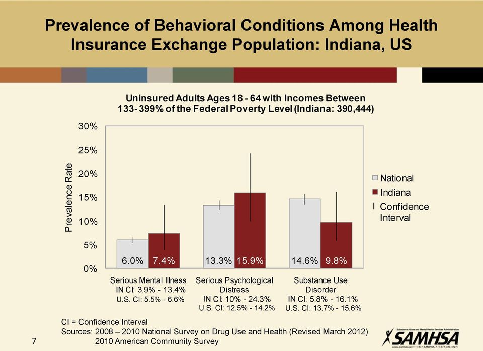 Interval 7 5% 0% 6.0% 7.4% 13.3% 15.9% 14.6% 9.8% Serious Mental Illness IN CI: 3.9% - 13.4% U.S. CI: 5.5% - 6.