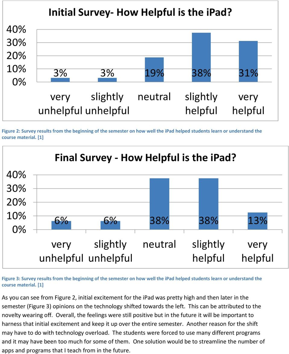 [1] 40% 30% 20% 10% 0% Final Survey - How Helpful is the ipad?