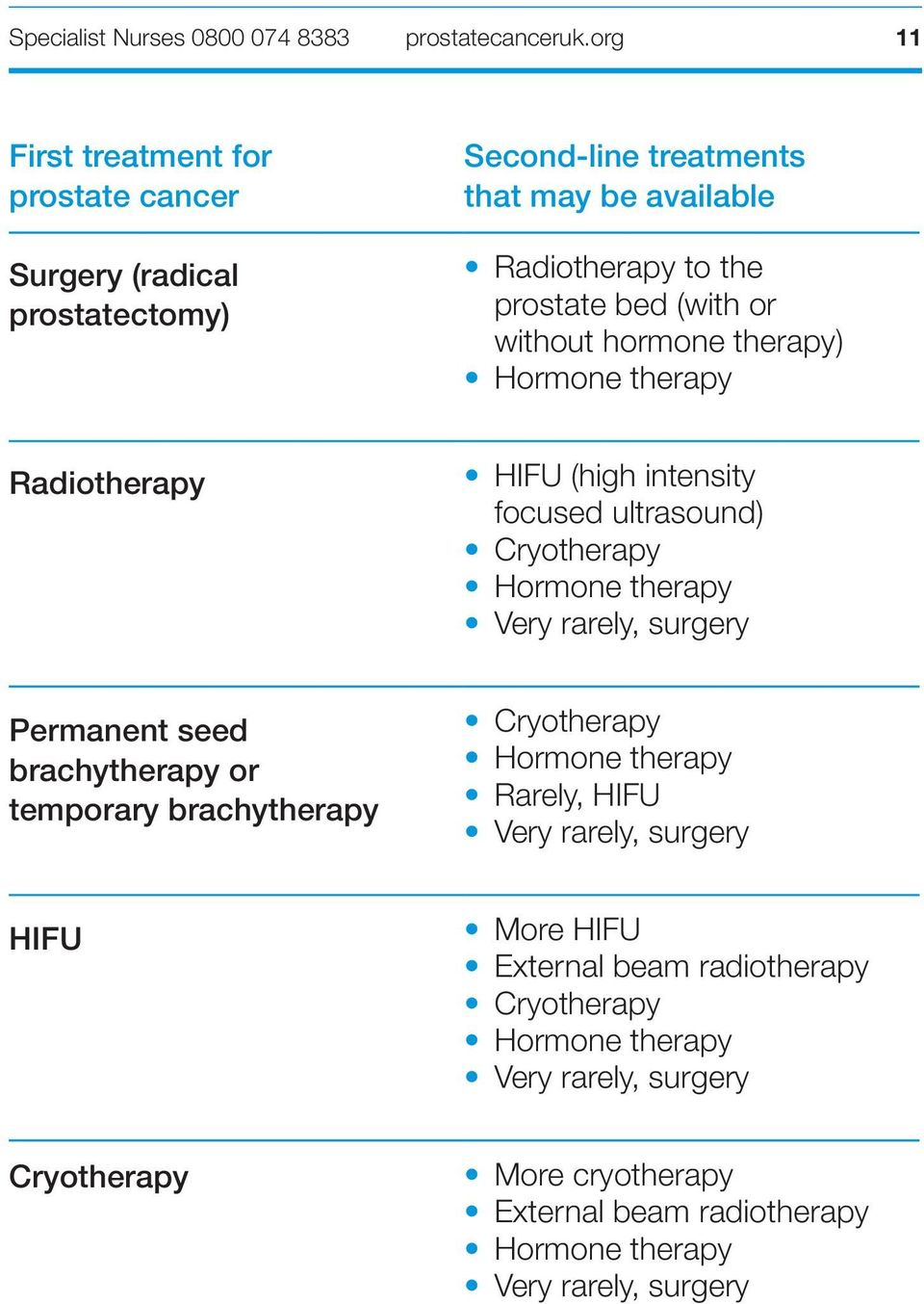 therapy Very rarely, surgery Permanent seed brachytherapy or temporary brachytherapy Cryotherapy Hormone therapy Rarely, HIFU Very rarely, surgery HIFU More