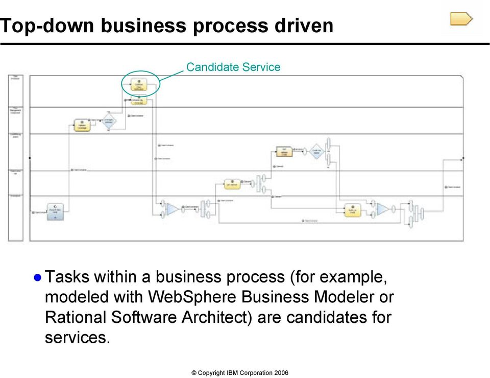 example, modeled with WebSphere Business Modeler