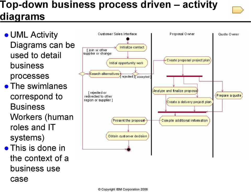 The swimlanes correspond to Business Workers (human roles