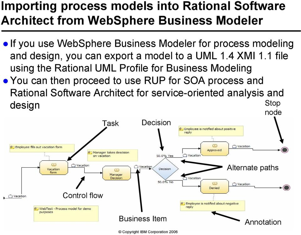 1 file using the Rational UML Profile for Business Modeling You can then proceed to use RUP for SOA process and