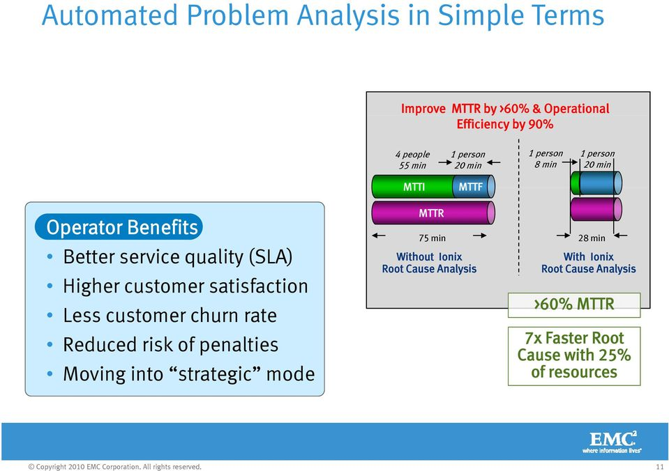 customer satisfaction Less customer churn rate Reduced risk of penalties Moving into strategic mode MTTR 75 min