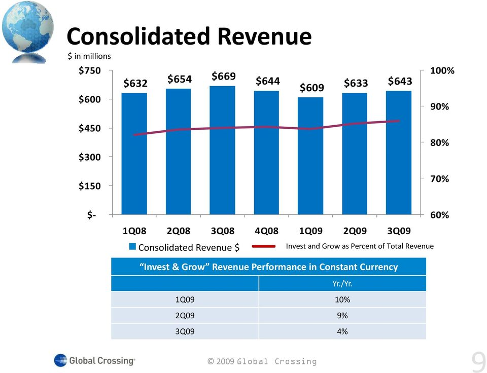Consolidated Revenue $ Invest and Grow as Percent of Total Revenue Invest &