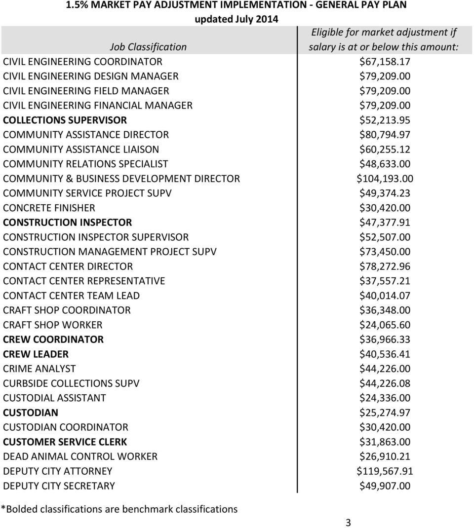 00 COMMUNITY & BUSINESS DEVELOPMENT DIRECTOR $104,193.00 COMMUNITY SERVICE PROJECT SUPV $49,374.23 CONCRETE FINISHER $30,420.00 CONSTRUCTION INSPECTOR $47,377.