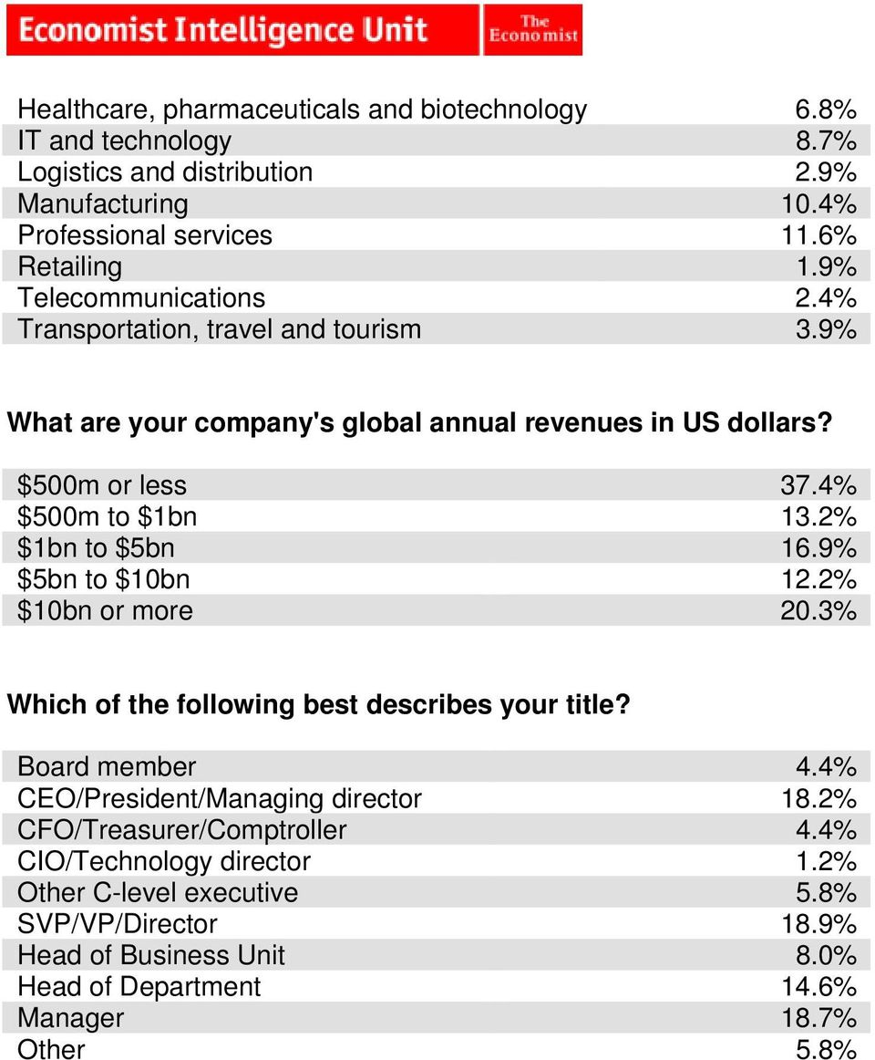 2% $1bn to $5bn 16.9% $5bn to $10bn 12.2% $10bn or more 20.3% Which of the following best describes your title? Board member 4.4% CEO/President/Managing director 18.