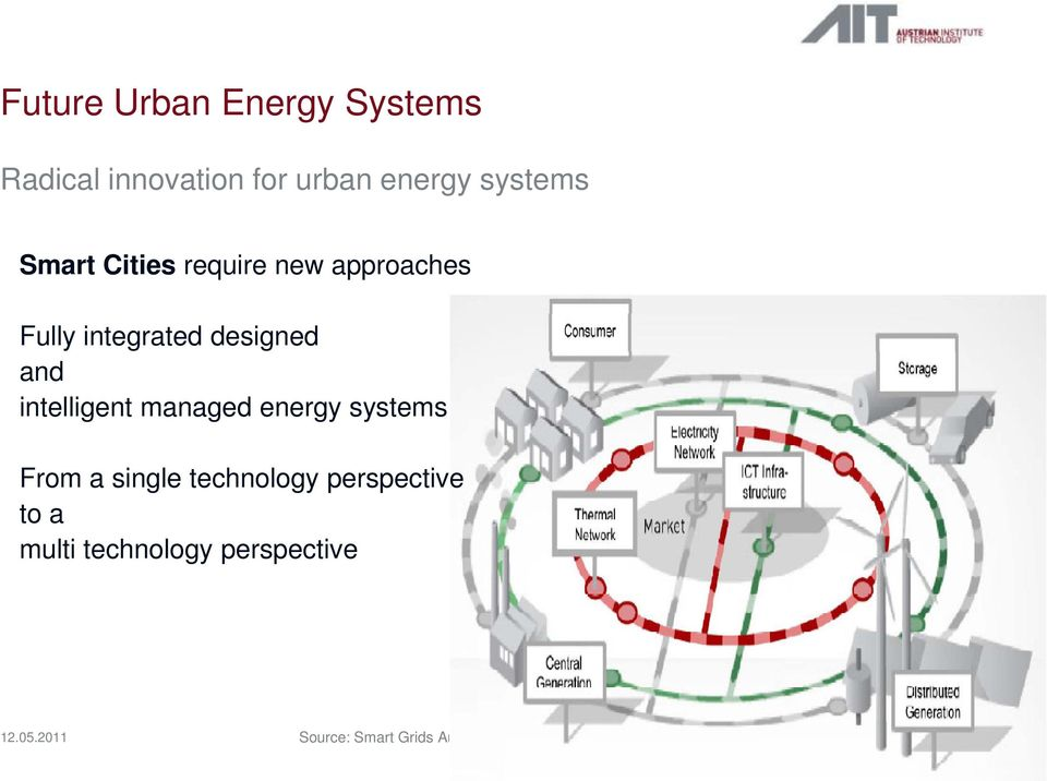 and intelligent managed energy systems From a single technology