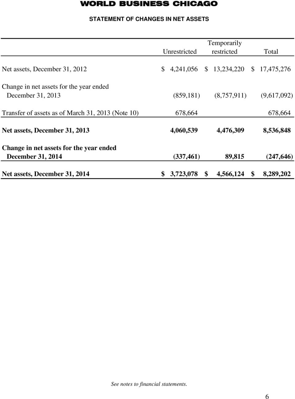 2013 (Note 10) 678,664 678,664 Net assets, December 31, 2013 4,060,539 4,476,309 8,536,848 Change in net assets for the year ended