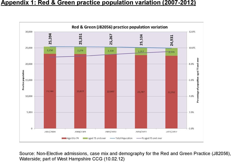 admissions, case mix and demography for the Red and