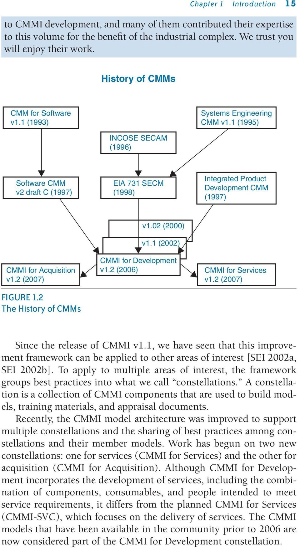 1 (1995) INCOSE SECAM (1996) Software CMM v2 draft C (1997) EIA 731 SECM (1998) Integrated Product Development CMM (1997) CMMI for Acquisition v1.2 (2007) FIGURE 1.2 The History of CMMs v1.