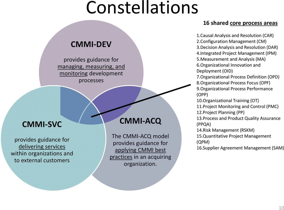 Configuration Management (CM) 3.Decision Analysis and Resolution (DAR) 4.Integrated Project Management (IPM) 5.Measurement and Analysis (MA) 6.Organizational Innovation and Deployment (OID) 7.