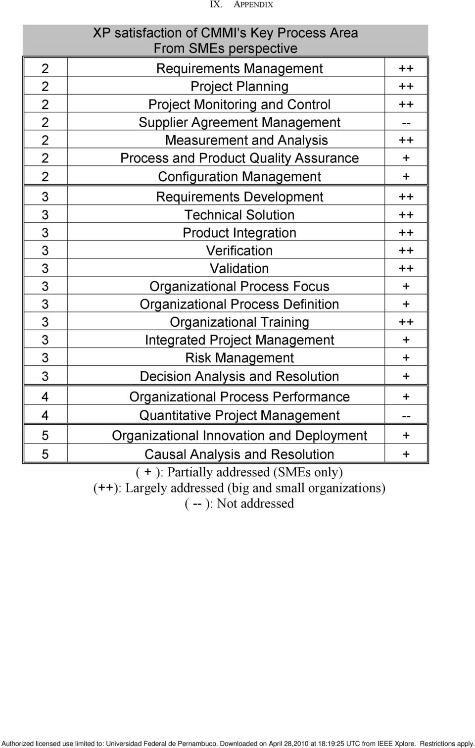 Validation ++ 3 Organizational Process Focus + 3 Organizational Process Definition + 3 Organizational Training ++ 3 Integrated Project Management + 3 Risk Management + 3 Decision Analysis and