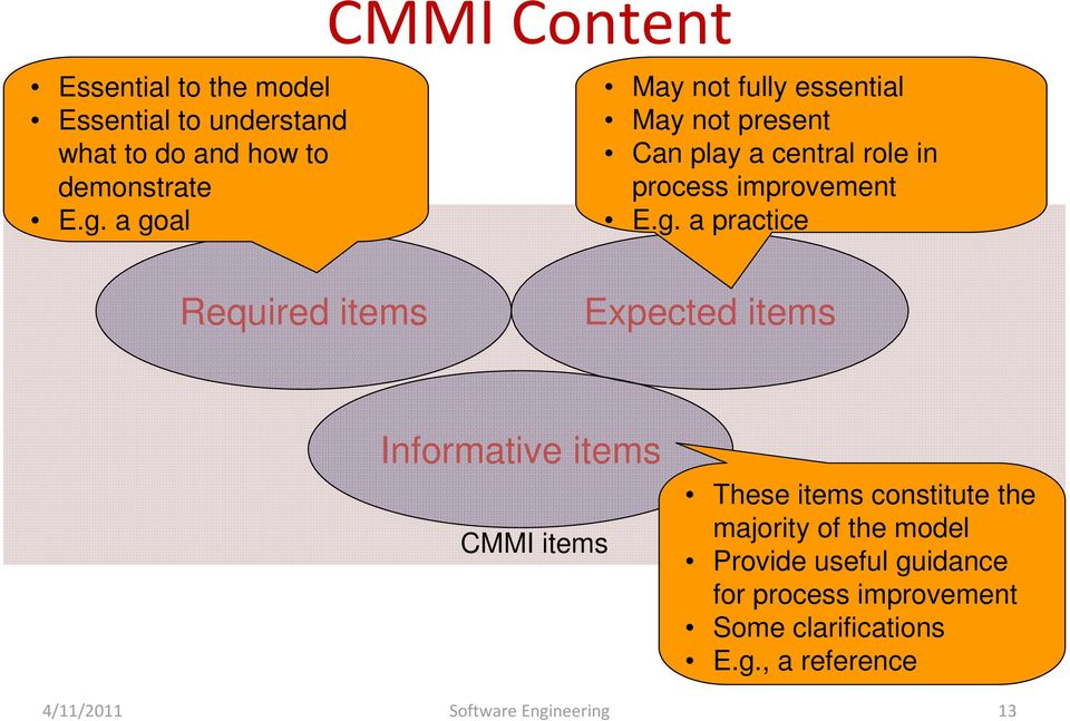 practice Required items Expected items Informative items CMMI items These items constitute the majority of