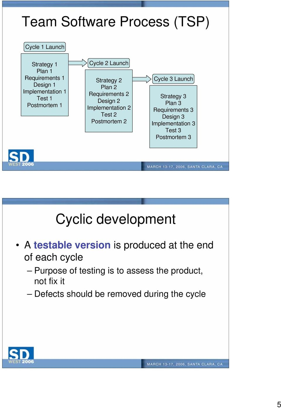 Plan 3 Requirements 3 Design 3 Implementation 3 Test 3 Postmortem 3 Cyclic development A testable version is produced at
