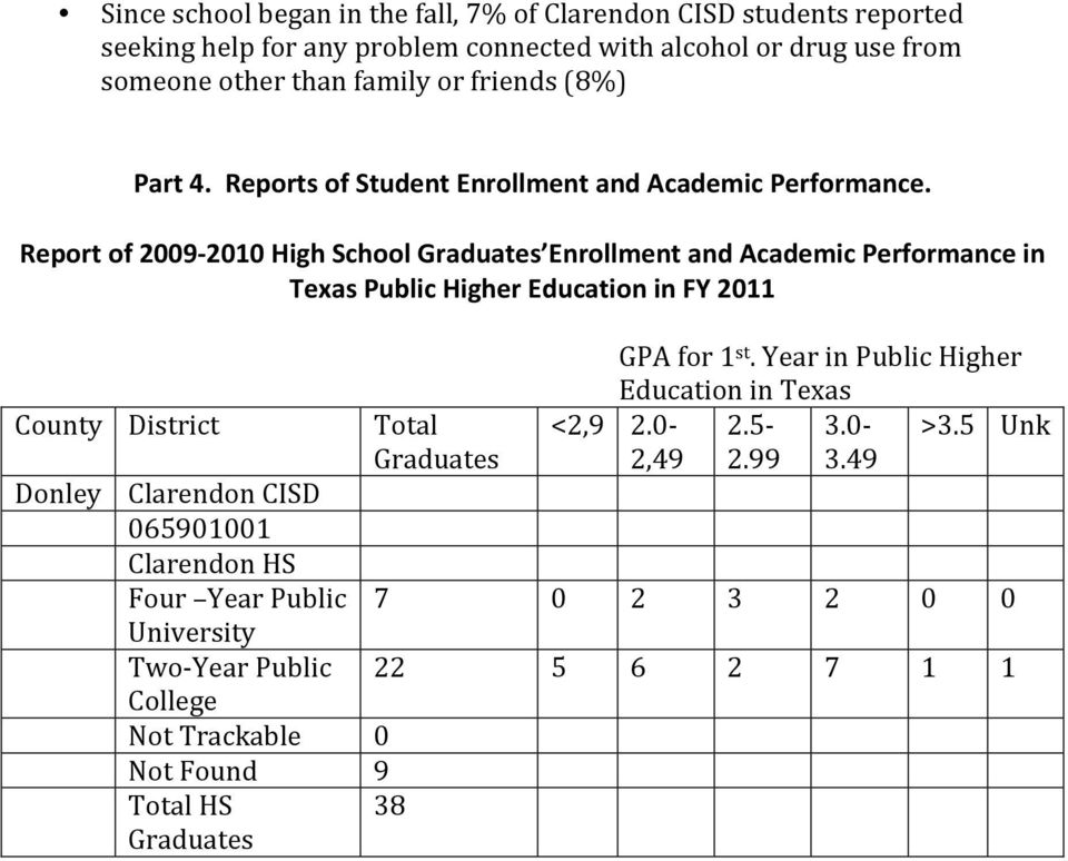 Report of 2009-2010 High School Graduates Enrollment and Academic Performance in Texas Public Higher Education in FY 2011 County District Donley Clarendon CISD