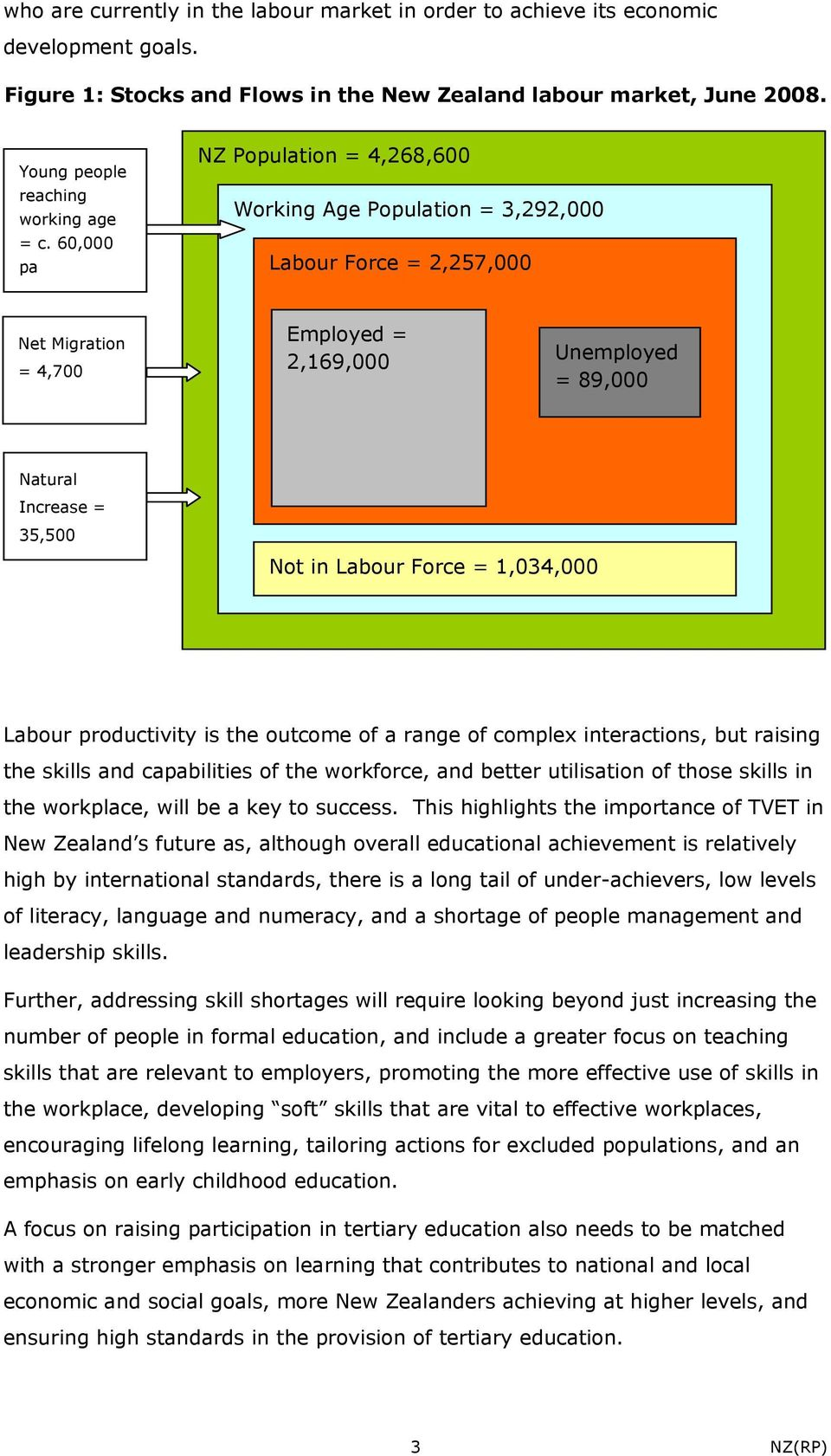 60,000 pa NZ Population = 4,268,600 Working Age Population = 3,292,000 Labour Force = 2,257,000 Net Migration = 4,700 Employed = 2,169,000 Unemployed = 89,000 Natural Increase = 35,500 Not in Labour