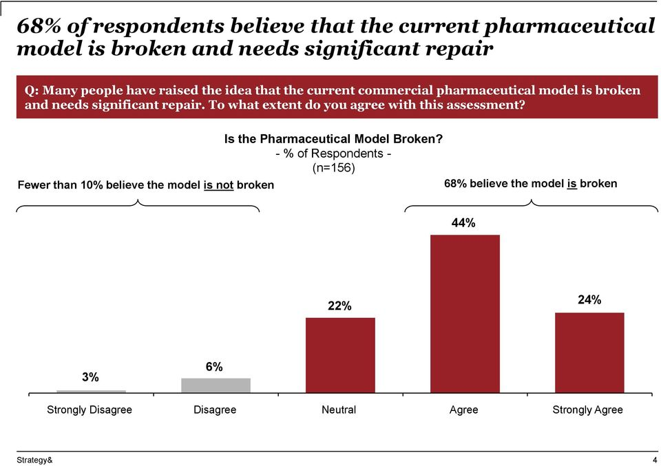 To what extent do you agree with this assessment? Is the Pharmaceutical Model Broken?