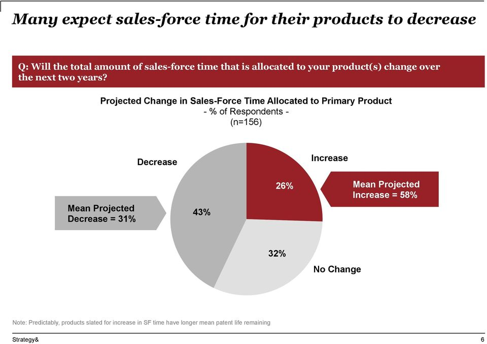 Projected Change in Sales-Force Time Allocated to Primary Product Mean Projected Decrease = 31% Decrease 43%
