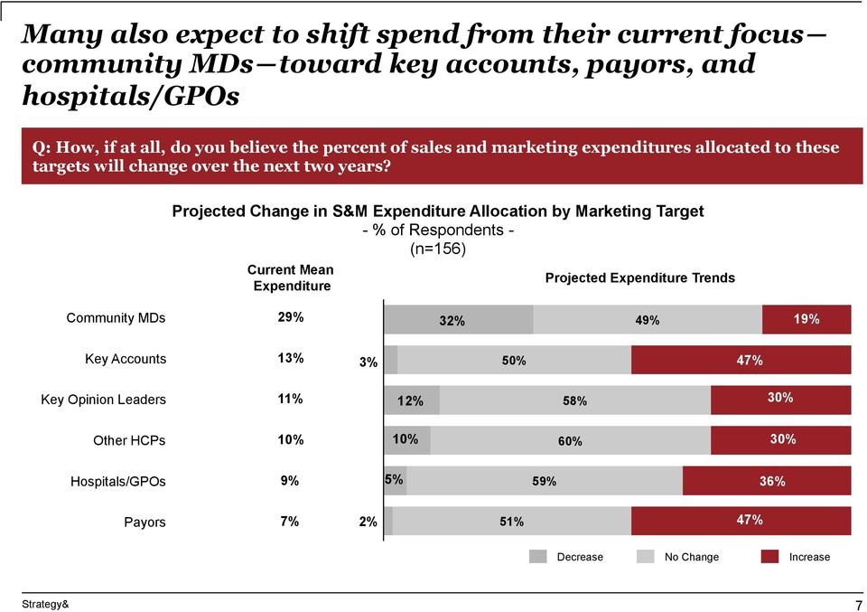 Projected Change in S&M Expenditure Allocation by Marketing Target Current Mean Expenditure Projected Expenditure Trends Community MDs 29% 32% 49%