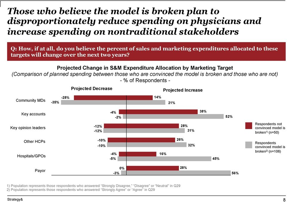 Projected Change in S&M Expenditure Allocation by Marketing Target (Comparison of planned spending between those who are convinced the model is broken and those who are not) Community MDs -28% -35%