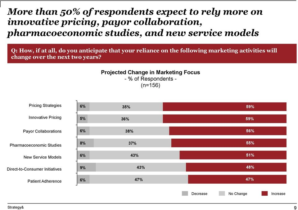 Projected Change in Marketing Focus Pricing Strategies 6% 35% 59% Innovative Pricing 5% 36% 59% Payor Collaborations 6% 38% 56%