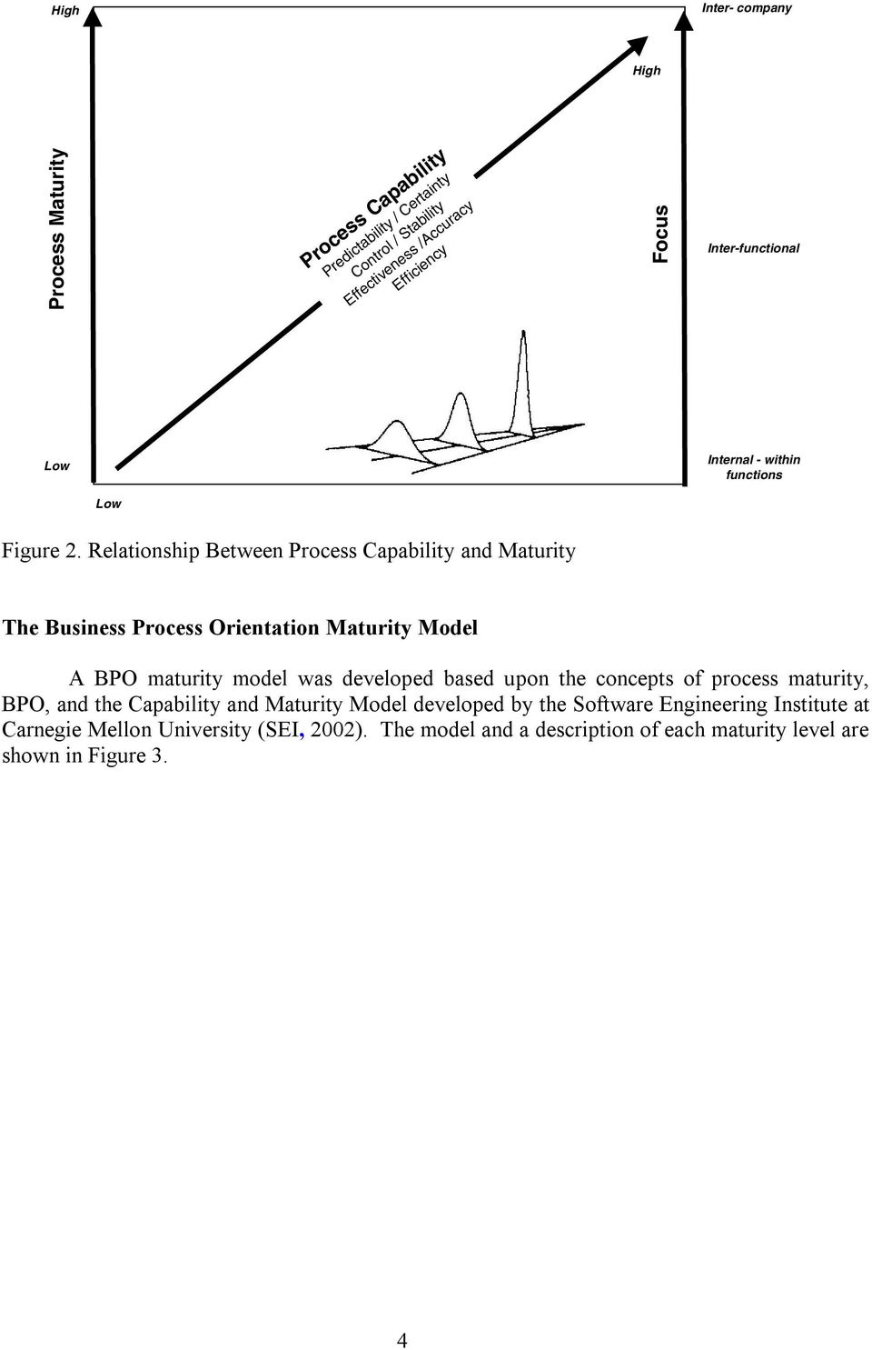 Relationship Between Process Capability and Maturity The Business Process Orientation Maturity Model A BPO maturity model was developed based upon the