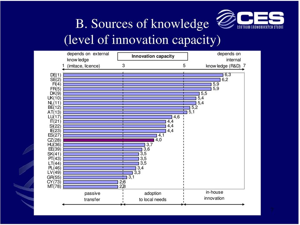 Sources of knowledge (level of innovation capacity) depends on external depends on Innovation capacity know ledge internal 1