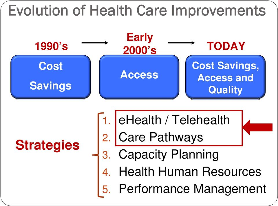 Strategies 1. ehealth / Telehealth 2. Care Pathways 3.
