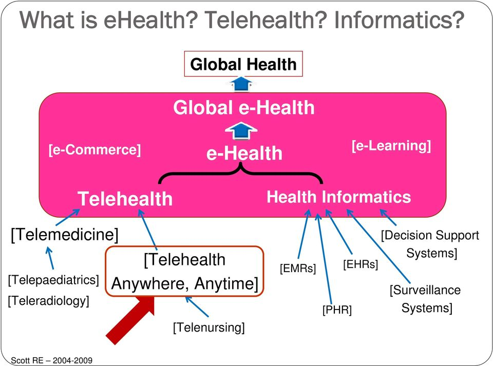 Health Informatics [Telemedicine] [Decision Support [Telepaediatrics]