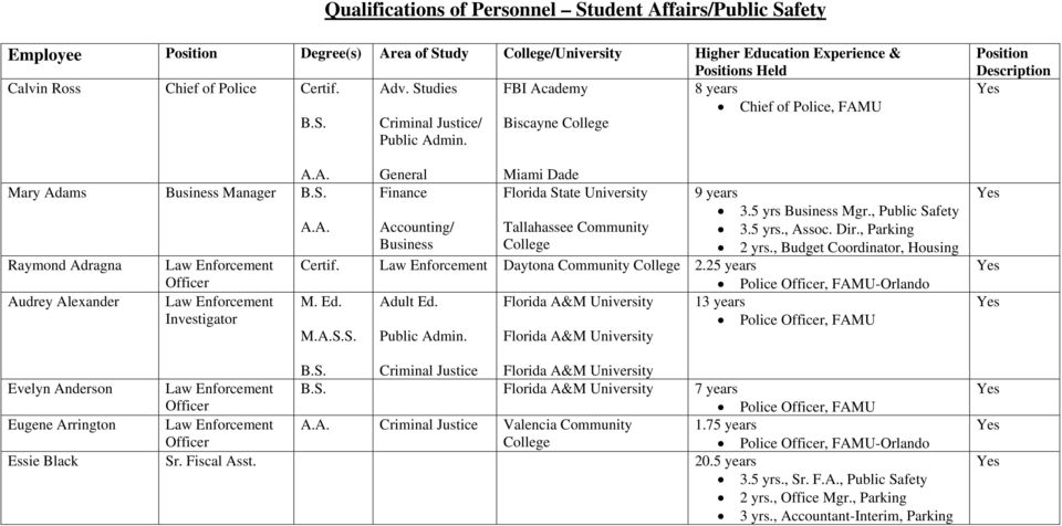 Miami Dade Florida State University 9 years 3.5 yrs Business Mgr., Public Safety 3.5 yrs., Assoc. Dir., Parking 2 yrs., Budget Coordinator, Housing Certif. Daytona Community 2.25 years -Orlando M. Ed.