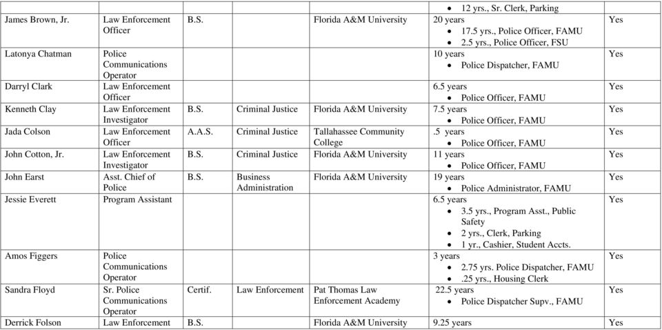 S. Business 19 years Administration Administrator, FAMU Jessie Everett Program Assistant 3.5 yrs., Program Asst., Public Safety 2 yrs., Clerk, Parking 1 yr.