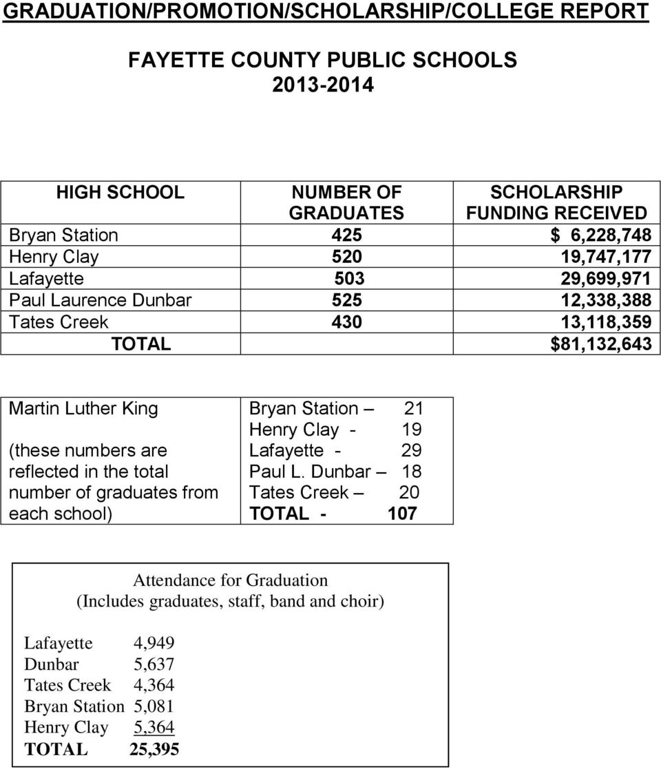 reflected in the total number of graduates from each school) Bryan Station 21 Henry Clay - 19 Lafayette - 29 Paul L.