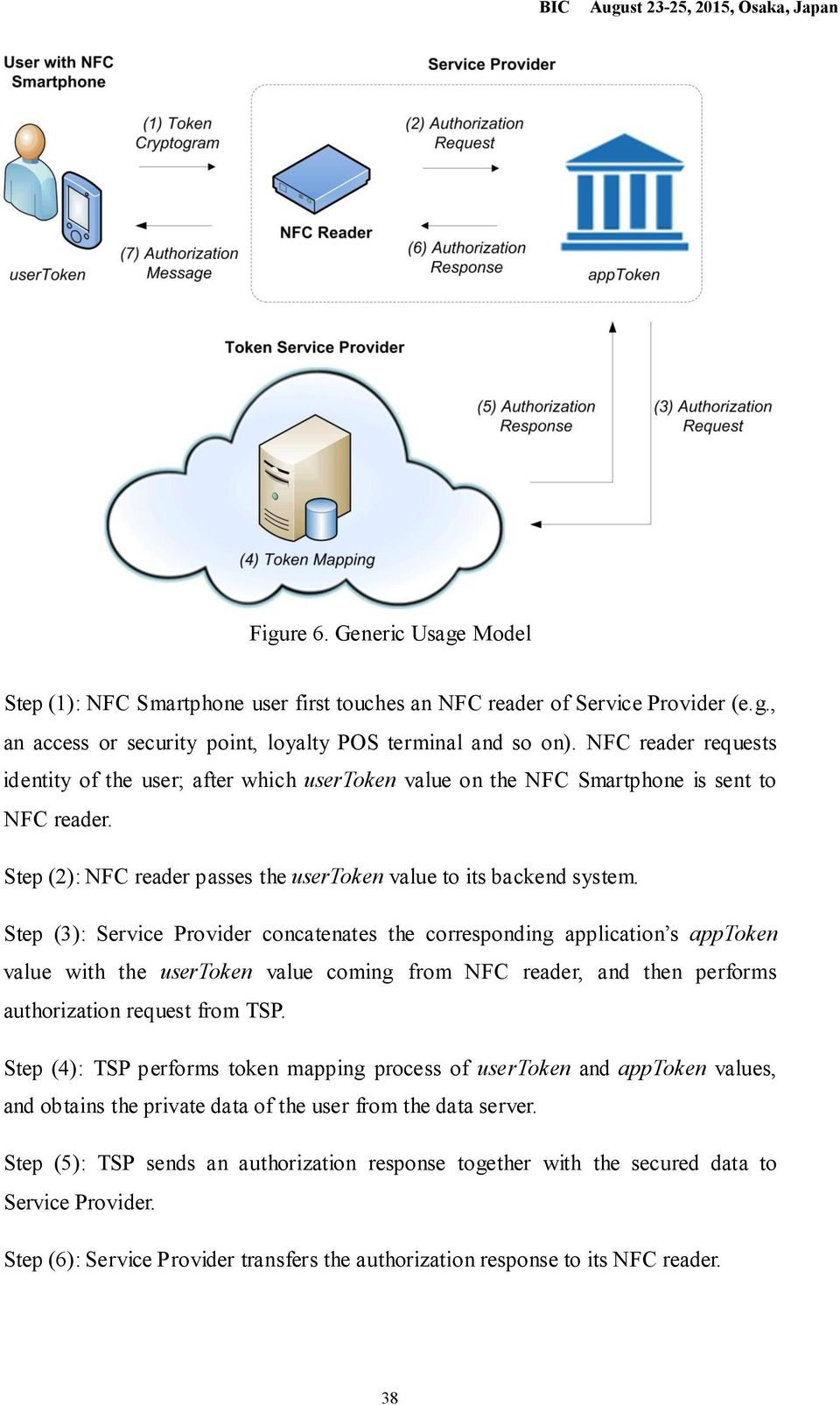 Step (3): Service Provider concatenates the corresponding application s apptoken value with the usertoken value coming from NFC reader, and then performs authorization request from TSP.