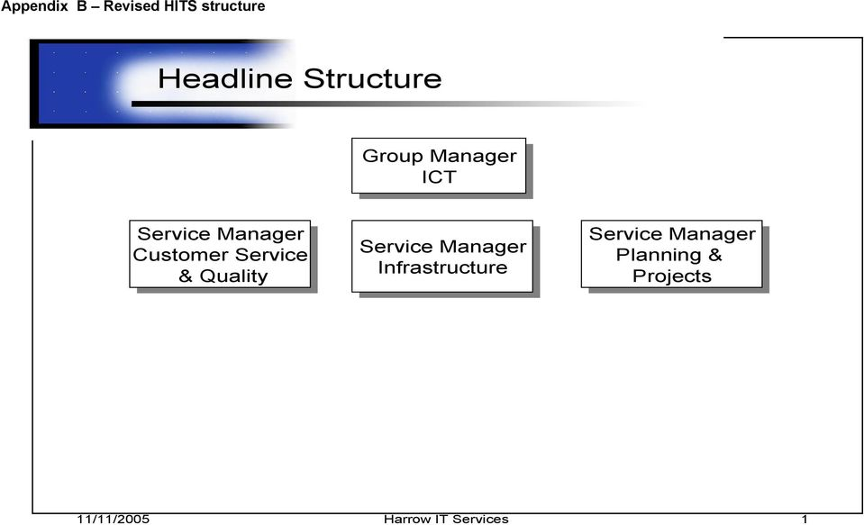 Service & Quality Quality Service Manager Infrastructure