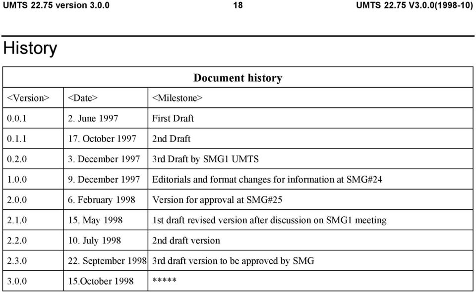 February 1998 Version for approval at SMG#25 2.1.0 15. May 1998 1st draft revised version after discussion on SMG1 meeting 2.2.0 10.