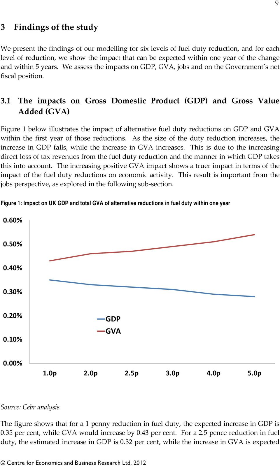 1 The impacts on Gross Domestic Product (GDP) and Gross Value Added (GVA) Figure 1 below illustrates the impact of alternative fuel duty reductions on GDP and GVA within the first year of those