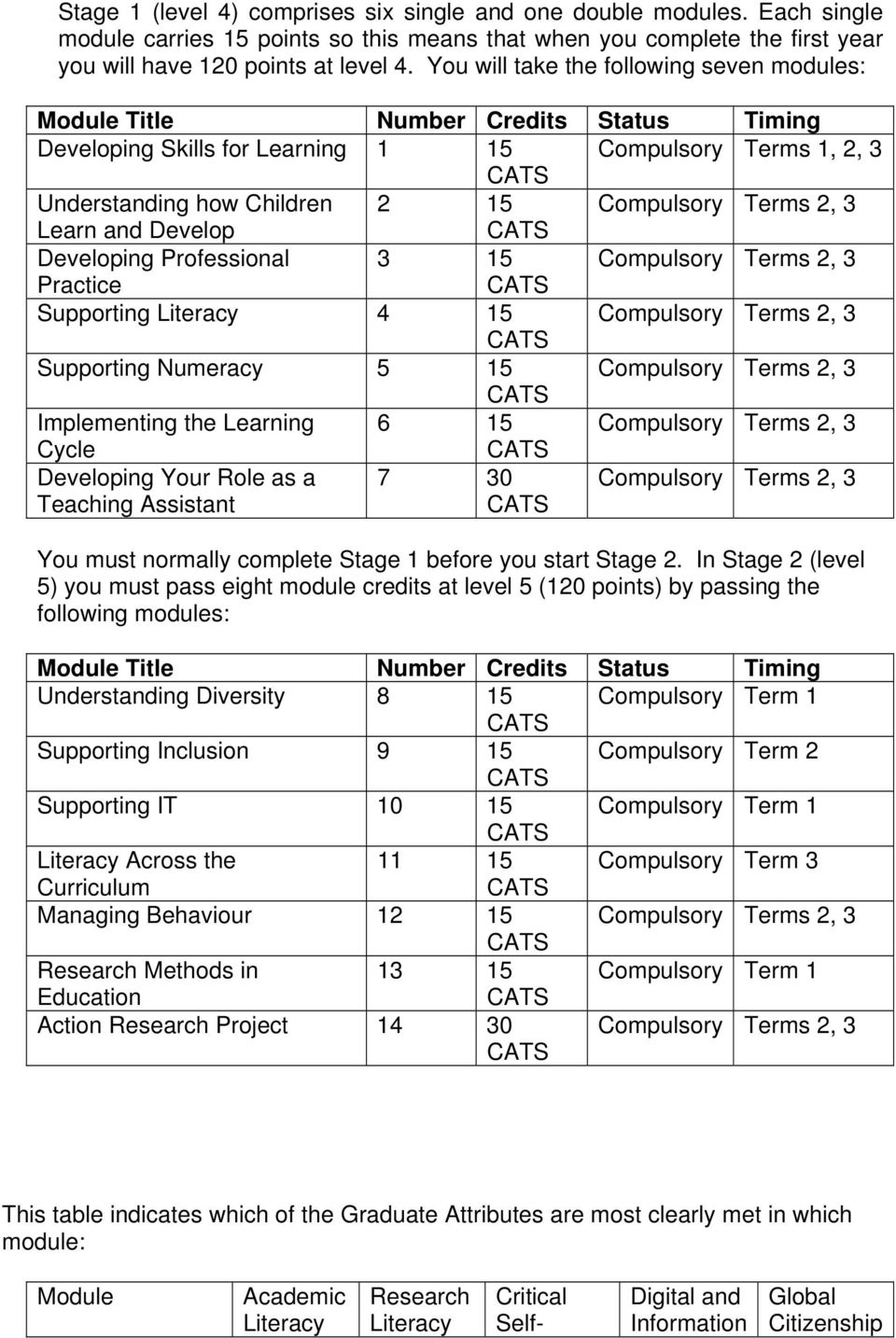 Learn and Develop Developing Professional 3 15 Compulsory Terms 2, 3 Practice Supporting Literacy 4 15 Compulsory Terms 2, 3 Supporting Numeracy 5 15 Compulsory Terms 2, 3 Implementing the Learning 6