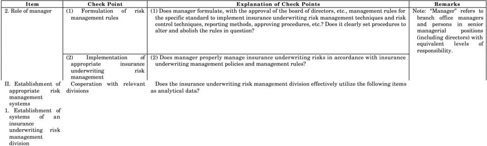 Management (1) Gasp of insurance underwriting risks (2) Management of insurance underwriting risks (2) Implementation of appropriate insurance underwriting risk Cooperation with relevant divisions