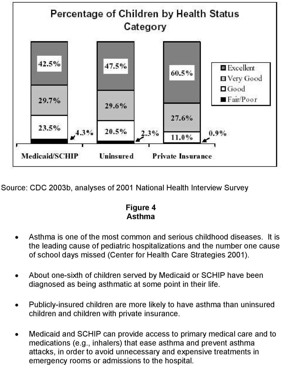 About one-sixth of children served by Medicaid or SCHIP have been diagnosed as being asthmatic at some point in their life.
