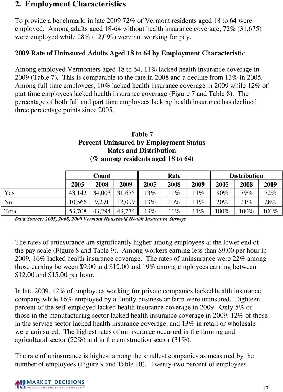 2009 Rate of Uninsured Adults Aged 18 to 64 by Employment Characteristic Among employed Vermonters aged 18 to 64, 11% lacked health insurance coverage in 2009 (Table 7).