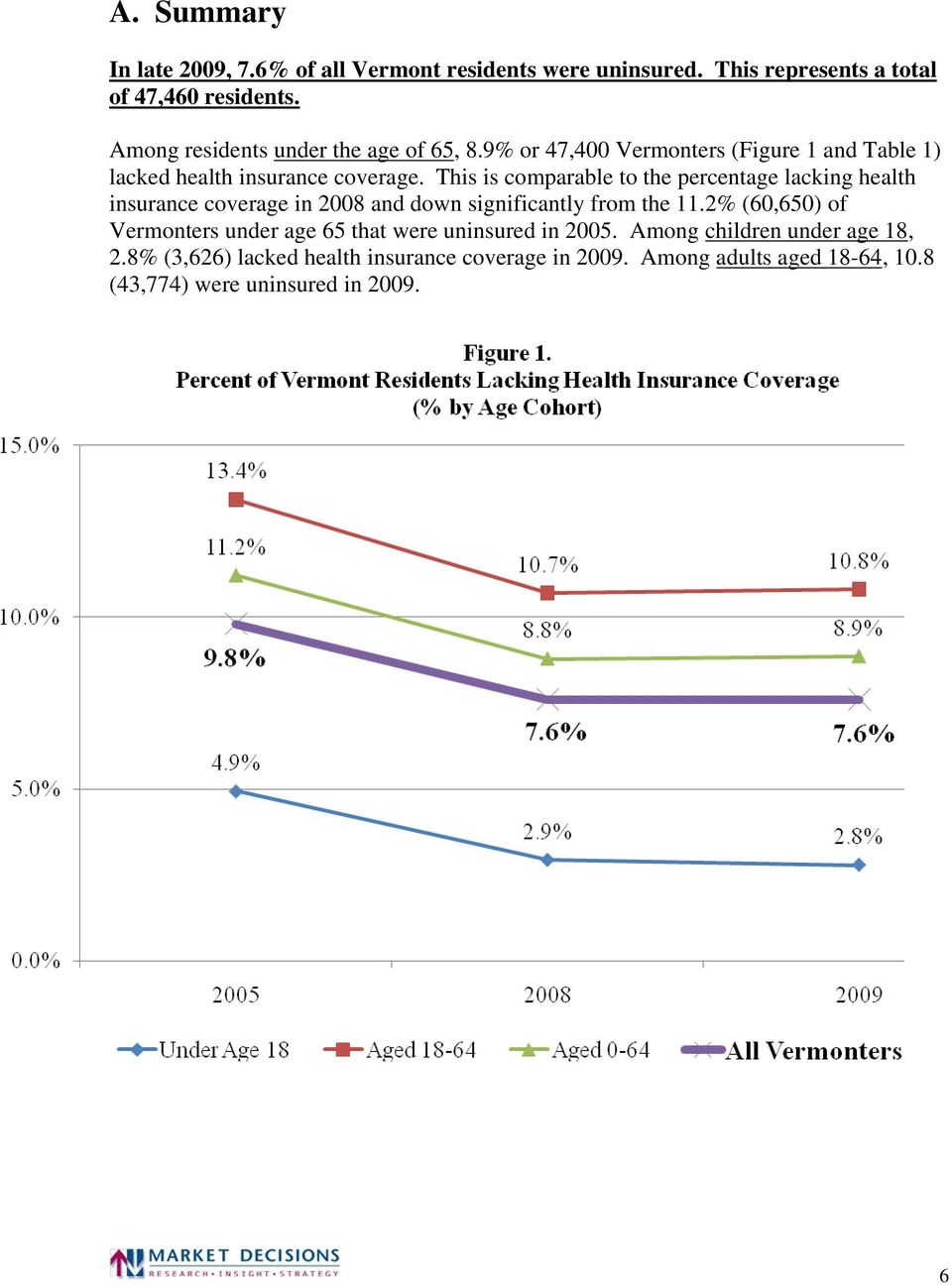 This is comparable to the percentage lacking health insurance coverage in 2008 and down significantly from the 11.
