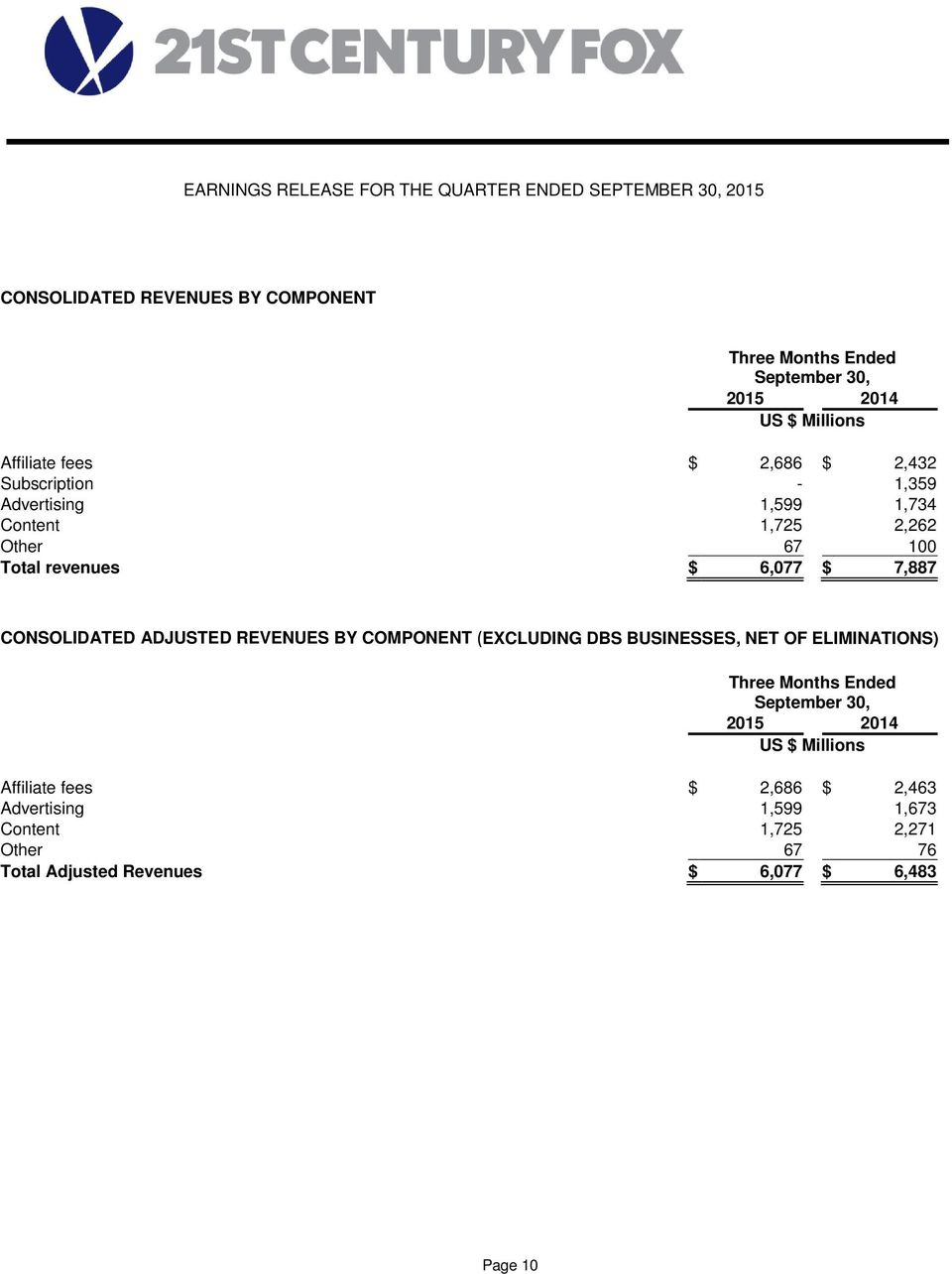 REVENUES BY COMPONENT (EXCLUDING DBS BUSINESSES, NET OF ELIMINATIONS) Affiliate fees $ 2,686 $ 2,463