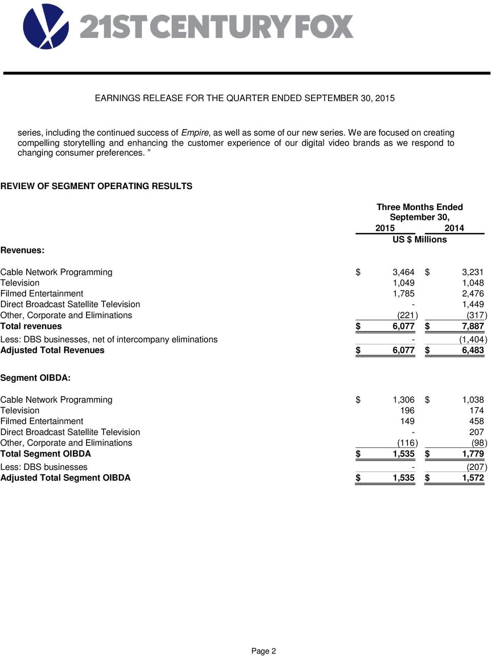 REVIEW OF SEGMENT OPERATING RESULTS Revenues: Cable Network Programming $ 3,464 $ 3,231 Television 1,049 1,048 Filmed Entertainment 1,785 2,476 Direct Broadcast Satellite Television - 1,449 Other,